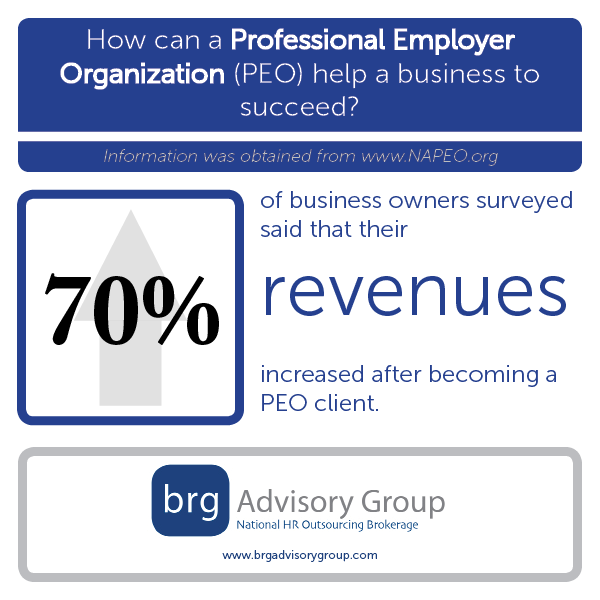 Another Study Confirms Working with a Professional Employer Organization Can Increase Profits and Lower Costs for Employers. [Infographic]