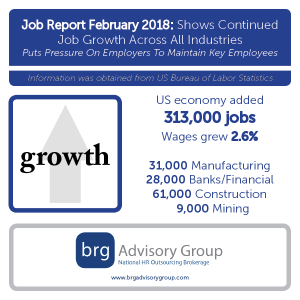 The New York Times reported on Friday, March 9th that the government jobs report showed that 313,00 jobs were added in February, the most sine July, 2016.